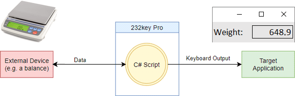 232key Pro data flow from scale to app